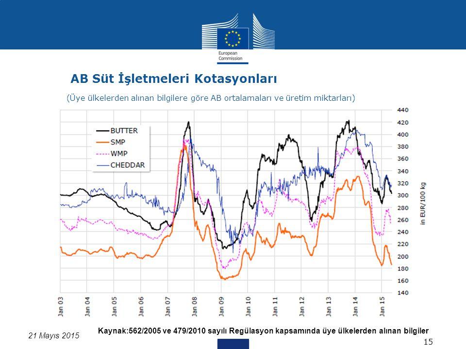 Kaynak:562/2005 ve 479/2010 sayılı Regülasyon kapsamında üye ülkelerden alınan bilgiler 21 Mayıs 2015 AB Süt İşletmeleri Kotasyonları 15 (Üye ülkelerden alınan bilgilere göre AB ortalamaları ve üretim miktarları)
