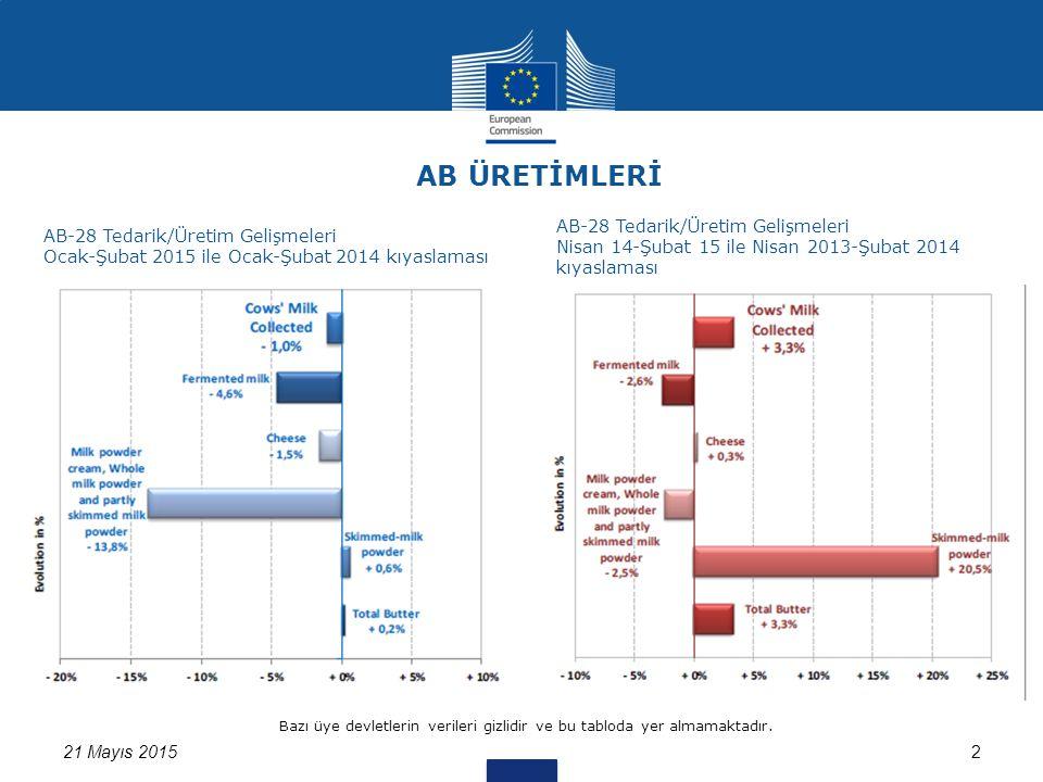 321 Mayıs 2015 Kaynak: Üye Ülkelerin Eurostat'a verdikleri bilgiler AB süt tedariklerinin son dönemle kıyaslanması (%) (Ocak-Şubat 2015 / Ocak-Şubat 2014)