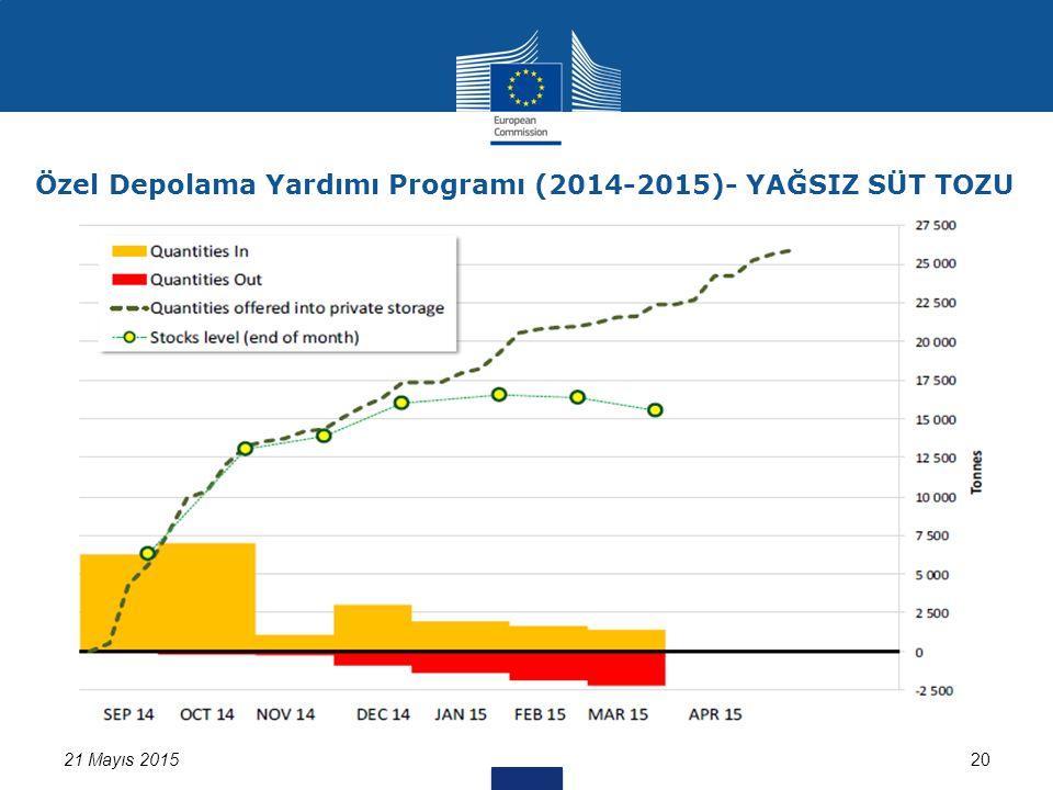 21 Mayıs 201520 Özel Depolama Yardımı Programı (2014-2015)- YAĞSIZ SÜT TOZU