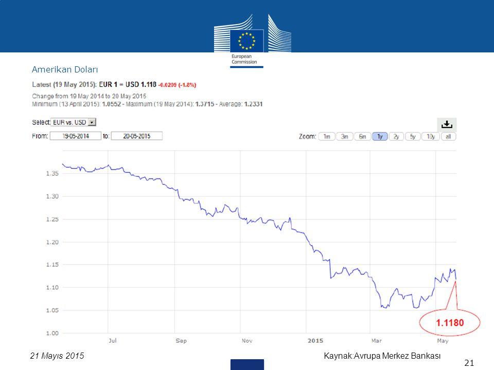 Kaynak:Avrupa Merkez Bankası21 Mayıs 2015 Amerikan Doları 21