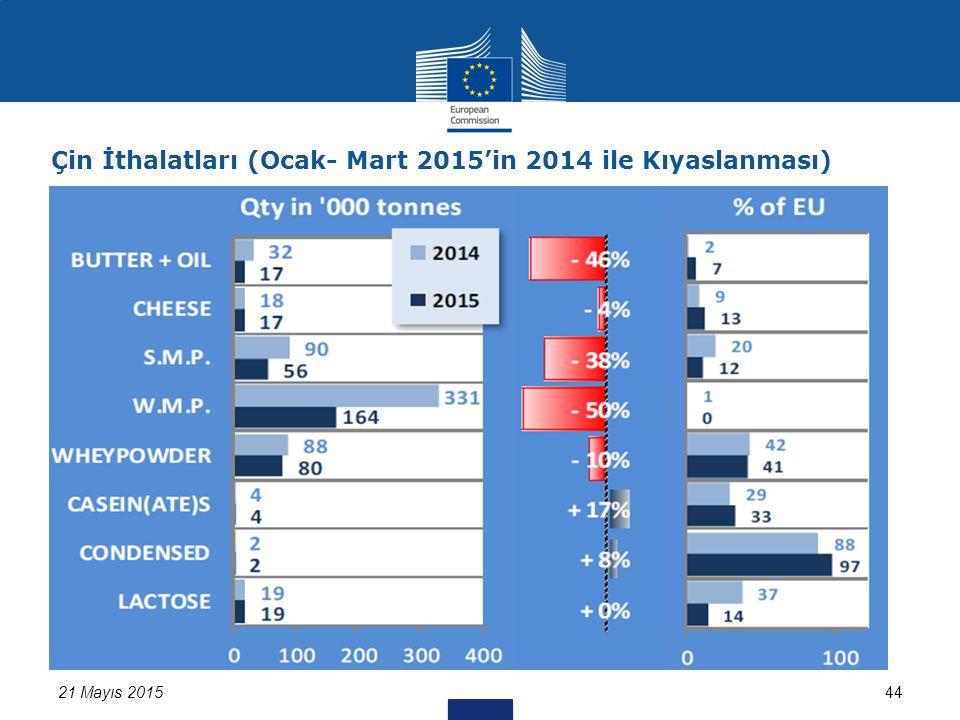 Çin İthalatları (Ocak- Mart 2015'in 2014 ile Kıyaslanması) 21 Mayıs 201544