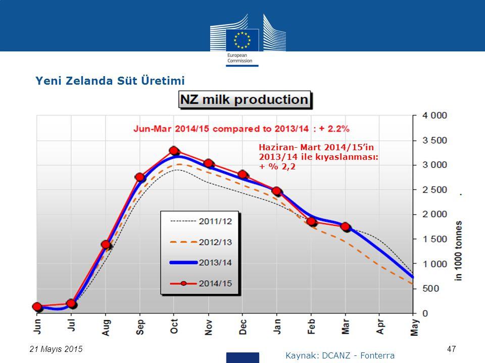 21 Mayıs 201547 Yeni Zelanda Süt Üretimi Kaynak: DCANZ - Fonterra Haziran- Mart 2014/15'in 2013/14 ile kıyaslanması: + % 2,2