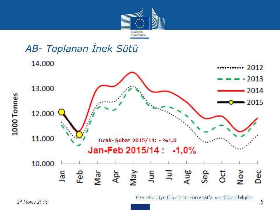 AB- Toplanan İnek Sütü 21 Mayıs 20155 Kaynak: Üye Ülkelerin Eurostat'a verdikleri bilgiler Ocak- Şubat 2015/14: - %1,0