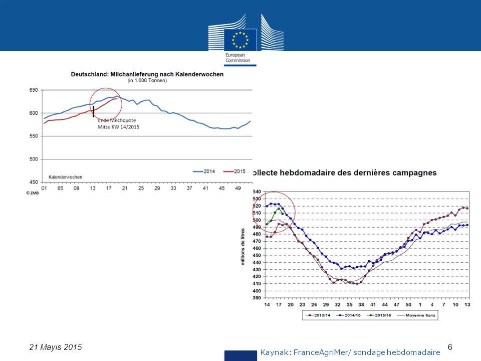 Kaynak:562/2005 ve 479/2010 sayılı Regülasyon kapsamında üye ülkelerden alınan bilgiler 21 Mayıs 2015 AB Haftalık Çedar Peyniri FiyatıAB Haftalık EDAM Fiyatı 17 Son Fiyat: 325 Euro/ 100 kgSon Fiyat: 265 Euro/ 100 kg Gelişimin, son yılın aynı dönemiyle karşılaştırılması: -%21 Gelişimin, son yılın aynı dönemiyle karşılaştırılması: -%19