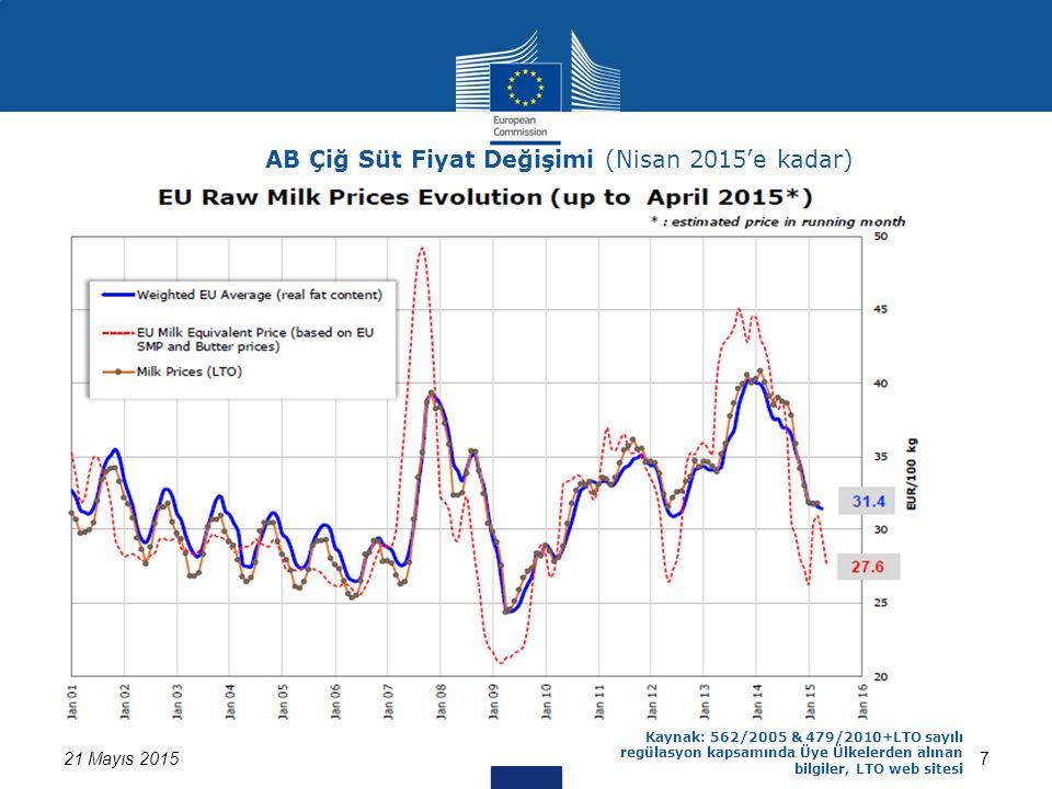 Kaynak:562/2005 ve 479/2010 sayılı Regülasyon kapsamında üye ülkelerden alınan bilgiler 18 21 Mayıs 2015 AB Haftalık Peynir Altı Suyu Tozu Fiyatları Son fiyat: 84 EURO/ 100 kg Gelişimin, son yılın aynı dönemiyle karşılaştırılması: -%13