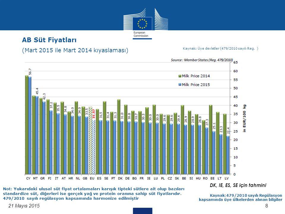 8 DK, IE, ES, SE için tahmini 21 Mayıs 2015 Kaynak:479/2010 sayılı Regülasyon kapsamında üye ülkelerden alınan bilgiler Not: Yukarıdaki ulusal süt fiyat ortalamaları karışık tipteki sütlere ait olup bazıları standardize süt, diğerleri ise gerçek yağ ve protein oranına sahip süt fiyatlarıdır.