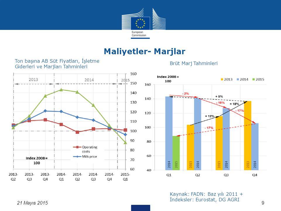 Maliyetler- Marjlar 21 Mayıs 20159 Ton başına AB Süt Fiyatları, İşletme Giderleri ve Marjları Tahminleri Brüt Marj Tahminleri Kaynak: FADN: Baz yılı 2011 + İndeksler: Eurostat, DG AGRI