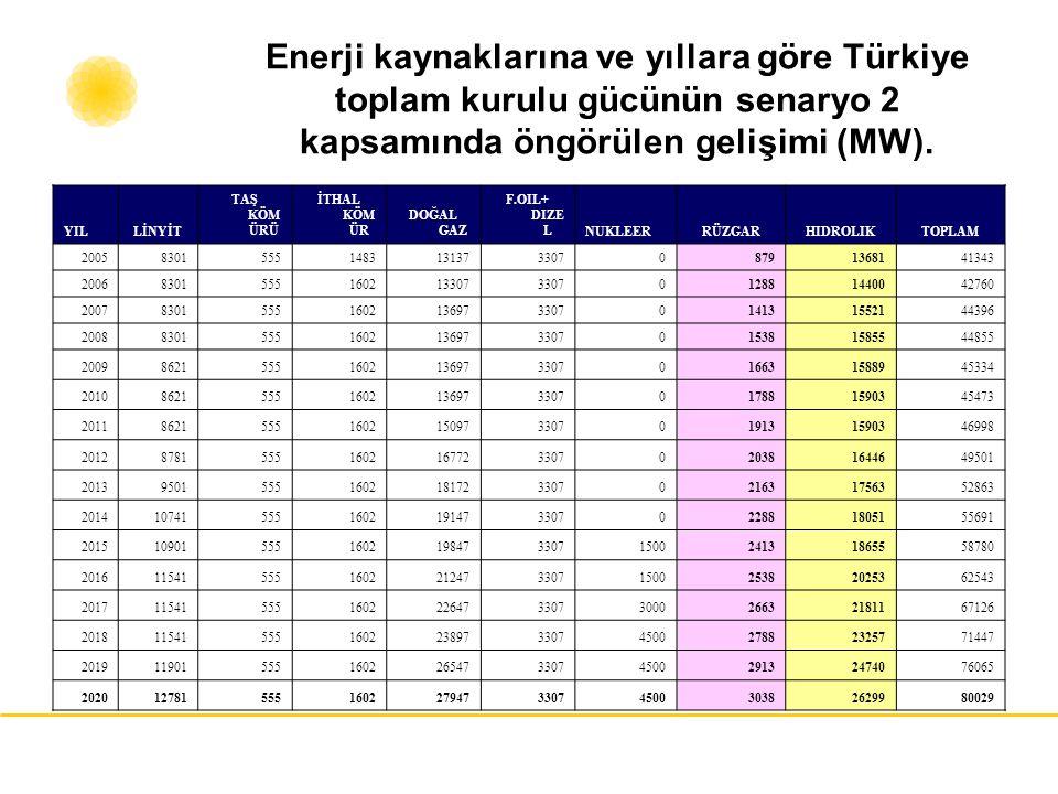 Enerji kaynaklarına ve yıllara göre Türkiye toplam kurulu gücünün senaryo 2 kapsamında öngörülen gelişimi (MW). YILLİNYİT TAŞ KÖM ÜRÜ İTHAL KÖM ÜR DOĞ