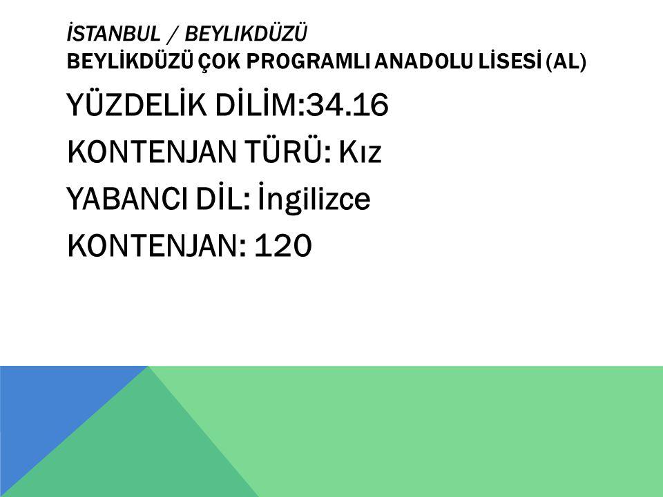 İSTANBUL / BEYLIKDÜZÜ BEYLİKDÜZÜ ÇOK PROGRAMLI ANADOLU LİSESİ (AL) YÜZDELİK DİLİM:34.16 KONTENJAN TÜRÜ: Kız YABANCI DİL: İngilizce KONTENJAN: 120