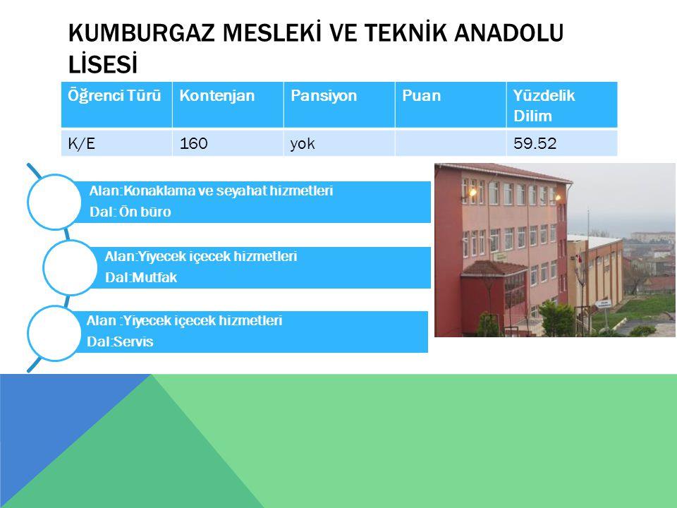 KUMBURGAZ MESLEKİ VE TEKNİK ANADOLU LİSESİ Öğrenci TürüKontenjanPansiyonPuanYüzdelik Dilim K/E160yok59.52 Alan:Konaklama ve seyahat hizmetleri Dal: Ön