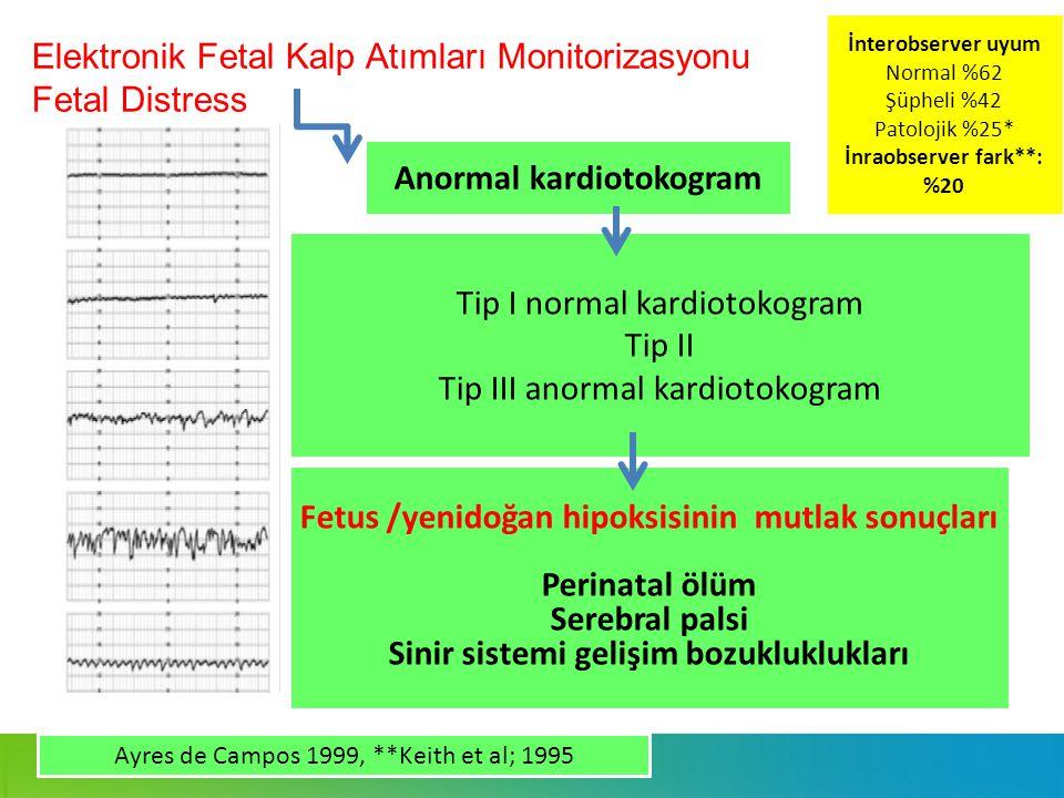 Elektronik Fetal Kalp Atımları Monitorizasyonu Fetal Distress Dr. Elif Gül YAPAR EYİ Tip I normal kardiotokogram Tip II Tip III anormal kardiotokogram