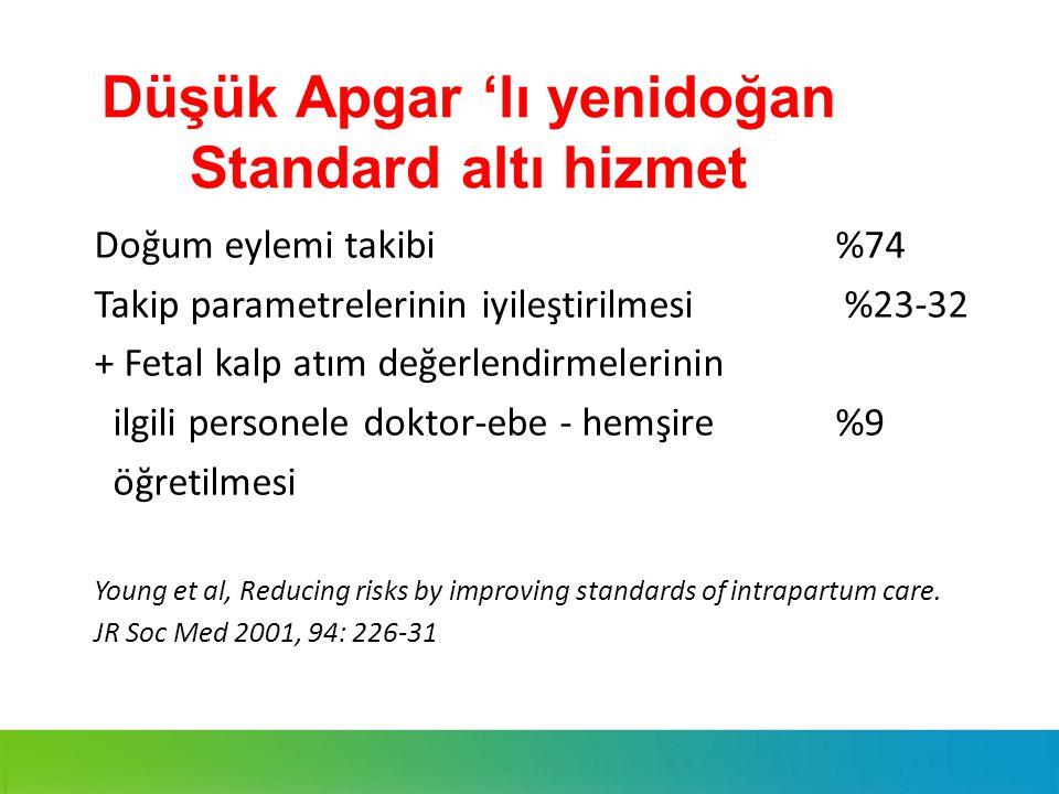 Düşük Apgar 'lı yenidoğan Standard altı hizmet Doğum eylemi takibi %74 Takip parametrelerinin iyileştirilmesi %23-32 + Fetal kalp atım değerlendirmele