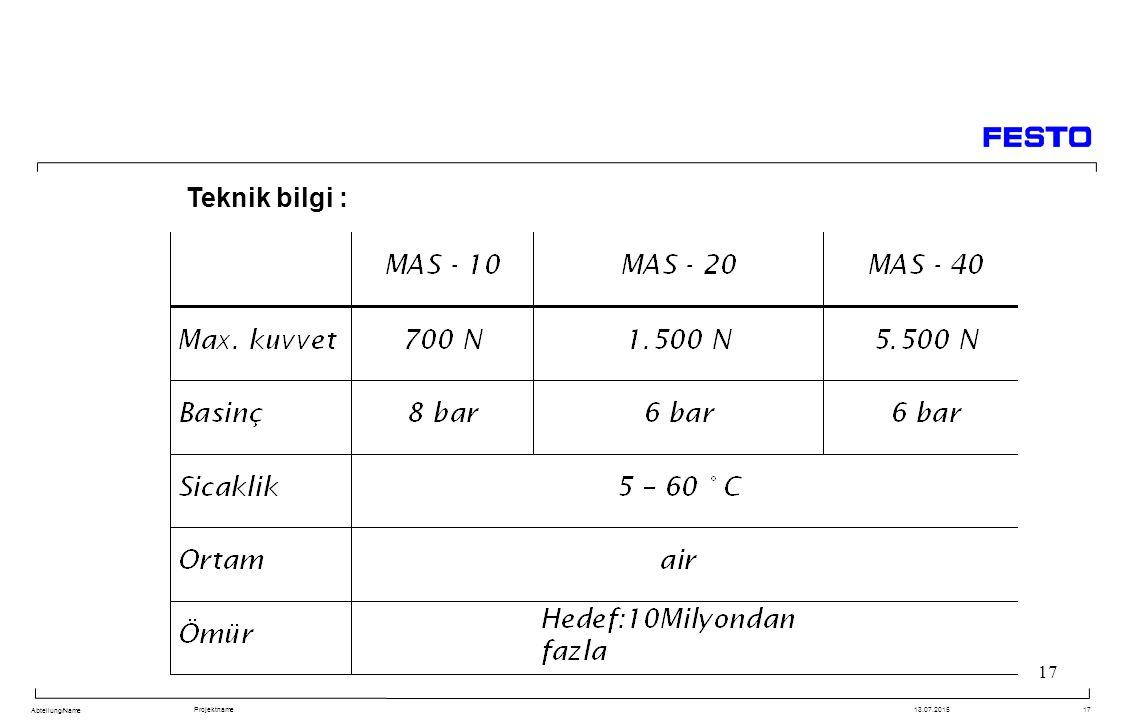 Abteilung/Name Projektname13.07.201517 Teknik bilgi :