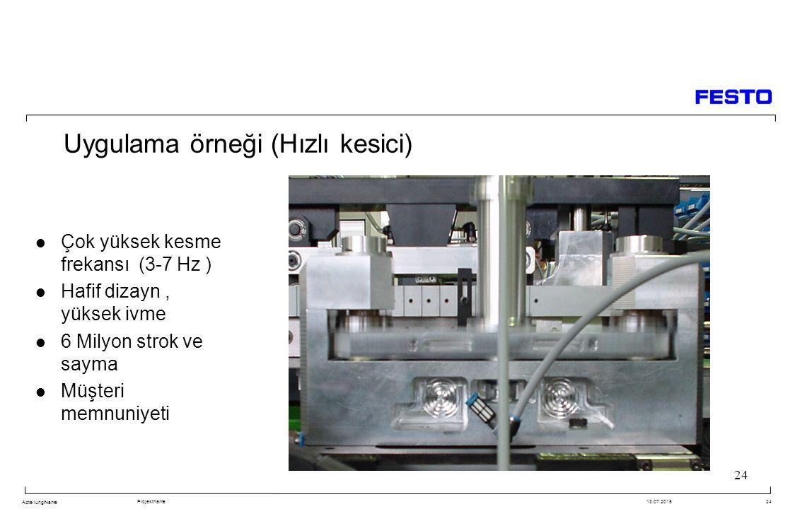 Abteilung/Name Projektname13.07.201524 Uygulama örneği (Hızlı kesici) Çok yüksek kesme frekansı (3-7 Hz ) Hafif dizayn, yüksek ivme 6 Milyon strok ve sayma Müşteri memnuniyeti