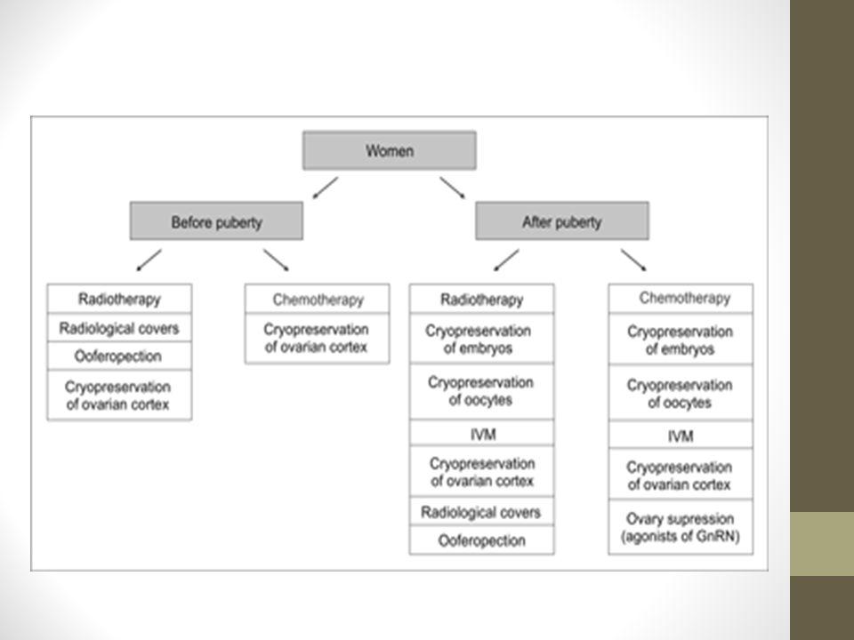 Kullanılacak Yöntemler 1 Erkek Hastalar; Sperm Dondurma (%20-27 PR) Ejekülasyonla.