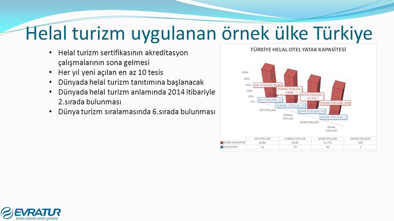 Helal turizm uygulanan örnek ülke Türkiye Helal turizm sertifikasının akreditasyon çalışmalarının sona gelmesi Her yıl yeni açılan en az 10 tesis Düny