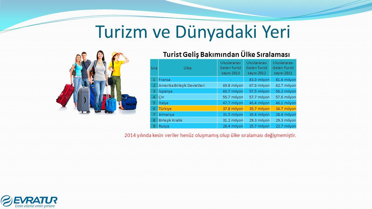 Turizm ve Dünyadaki Yeri SıraÜlke Uluslararası Gelen Turist sayısı 2013 Uluslararası Gelen Turist sayısı 2012 Uluslararası Gelen Turist sayısı 2011 1