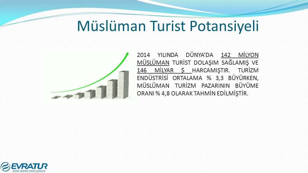 Müslüman Turist Potansiyeli 2014 YILINDA DÜNYA'DA 142 MİLYON MÜSLÜMAN TURİST DOLAŞIM SAĞLAMIŞ VE 146 MİLYAR $ HARCAMIŞTIR. TURİZM ENDÜSTRİSİ ORTALAMA