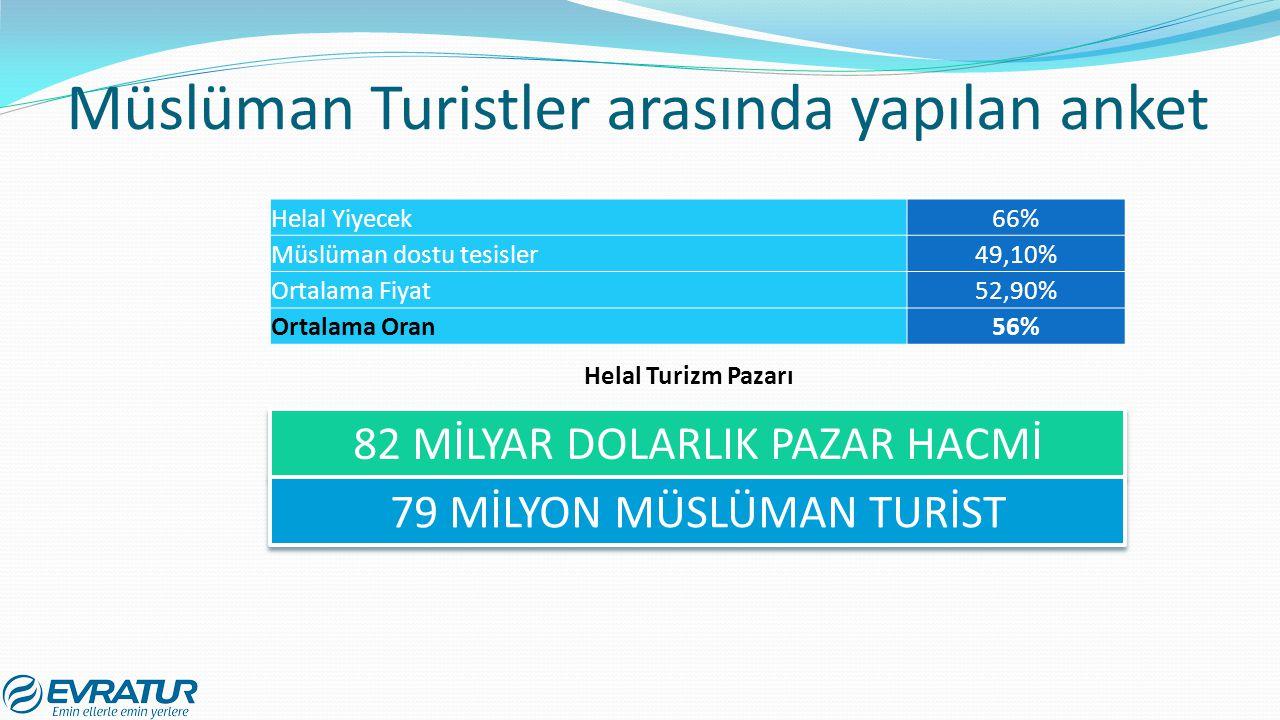 Müslüman Turistler arasında yapılan anket 82 MİLYAR DOLARLIK PAZAR HACMİ 79 MİLYON MÜSLÜMAN TURİST Helal Yiyecek66% Müslüman dostu tesisler49,10% Orta