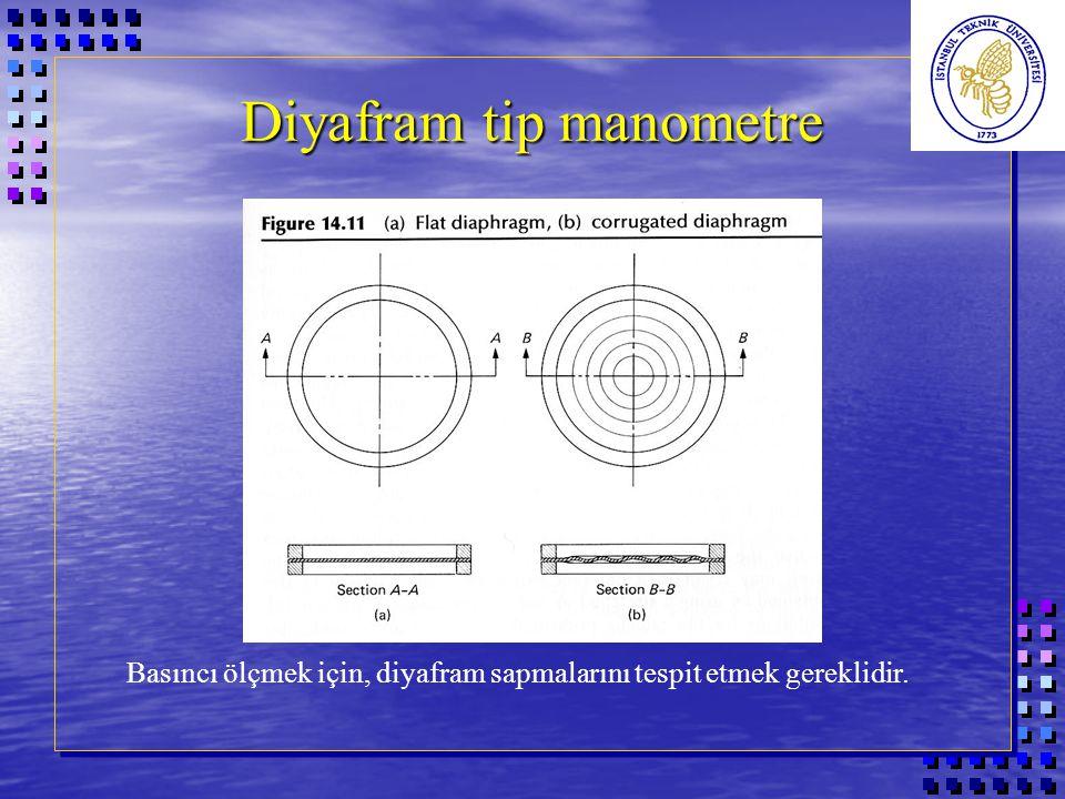 Diyafram tip manometre Basıncı ölçmek için, diyafram sapmalarını tespit etmek gereklidir.