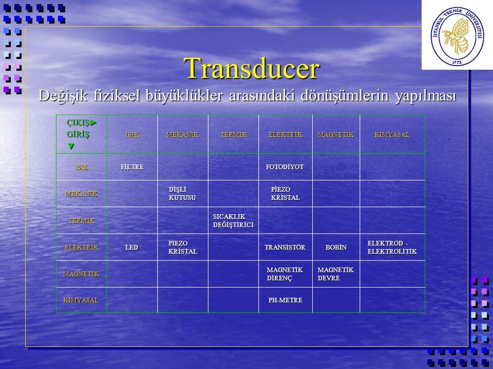 Transducer Bazı fiziksel büyüklüklerin dönüştürme yöntemleri Transducer Bazı fiziksel büyüklüklerin dönüştürme yöntemleri DİRENÇ DEĞİŞİMİ REAKTANS DEĞİŞİMİ ELEKTRO MAGNETİK YARI İLETKEN DİJİTAL TERMO ELEKTRİK İVME√√√√√ YERDEĞİŞTİRME√√√√√ AKIŞ√√√ KUVVET√√√ RUTUBET√√ SEVİYE√√√ BASINÇ√√√√ SICAKLIK√√√√ KALINLIK√√ HIZ√√√√√