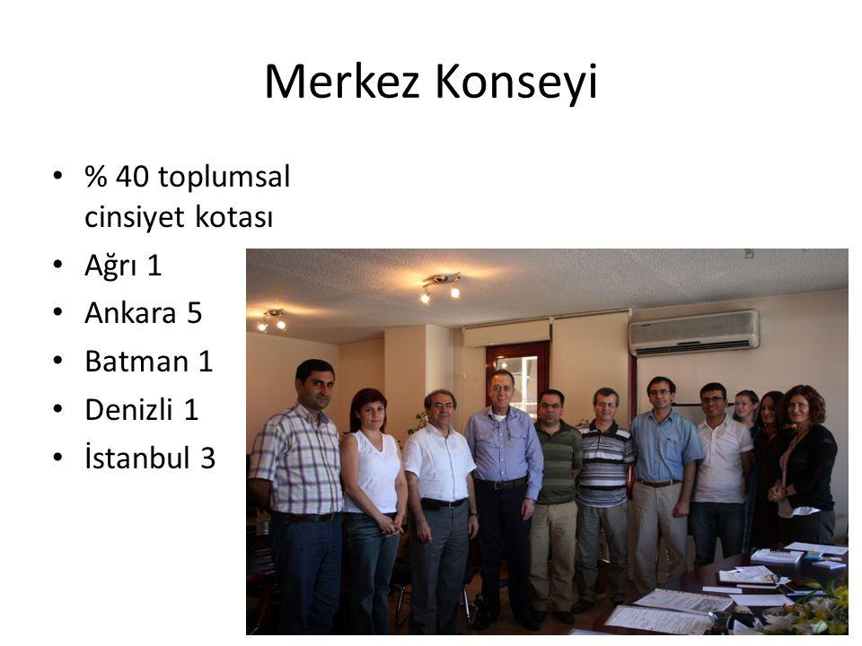 Merkez Konseyi % 40 toplumsal cinsiyet kotası Ağrı 1 Ankara 5 Batman 1 Denizli 1 İstanbul 3