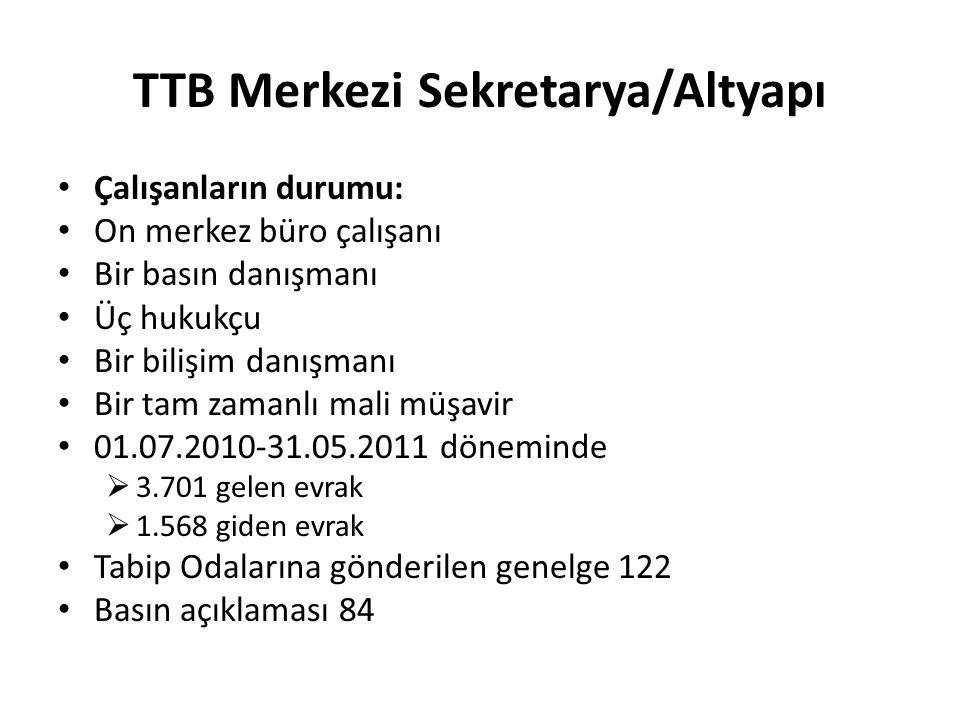 TTB Merkezi Sekretarya/Altyapı Çalışanların durumu: On merkez büro çalışanı Bir basın danışmanı Üç hukukçu Bir bilişim danışmanı Bir tam zamanlı mali