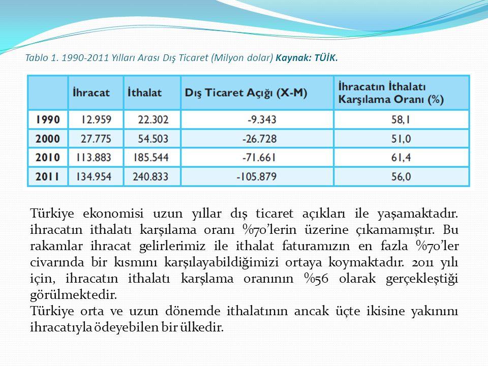 Tablo 1. 1990-2011 Yılları Arası Dış Ticaret (Milyon dolar) Kaynak: TÜİK. Türkiye ekonomisi uzun yıllar dış ticaret açıkları ile yaşamaktadır. ihracat