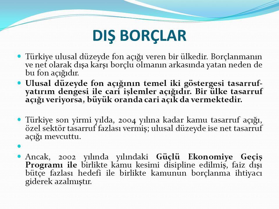 DIŞ BORÇLAR Türkiye ulusal düzeyde fon açığı veren bir ülkedir. Borçlanmanın ve net olarak dışa karşı borçlu olmanın arkasında yatan neden de bu fon a