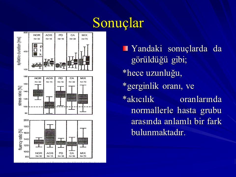 Sonuçlar Yandaki sonuçlarda da görüldüğü gibi; *hece uzunluğu, *gerginlik oranı, ve *akıcılık oranlarında normallerle hasta grubu arasında anlamlı bir