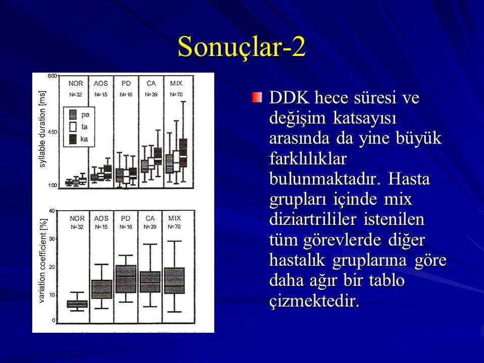Sonuçlar-2 DDK hece süresi ve değişim katsayısı arasında da yine büyük farklılıklar bulunmaktadır. Hasta grupları içinde mix diziartrililer istenilen