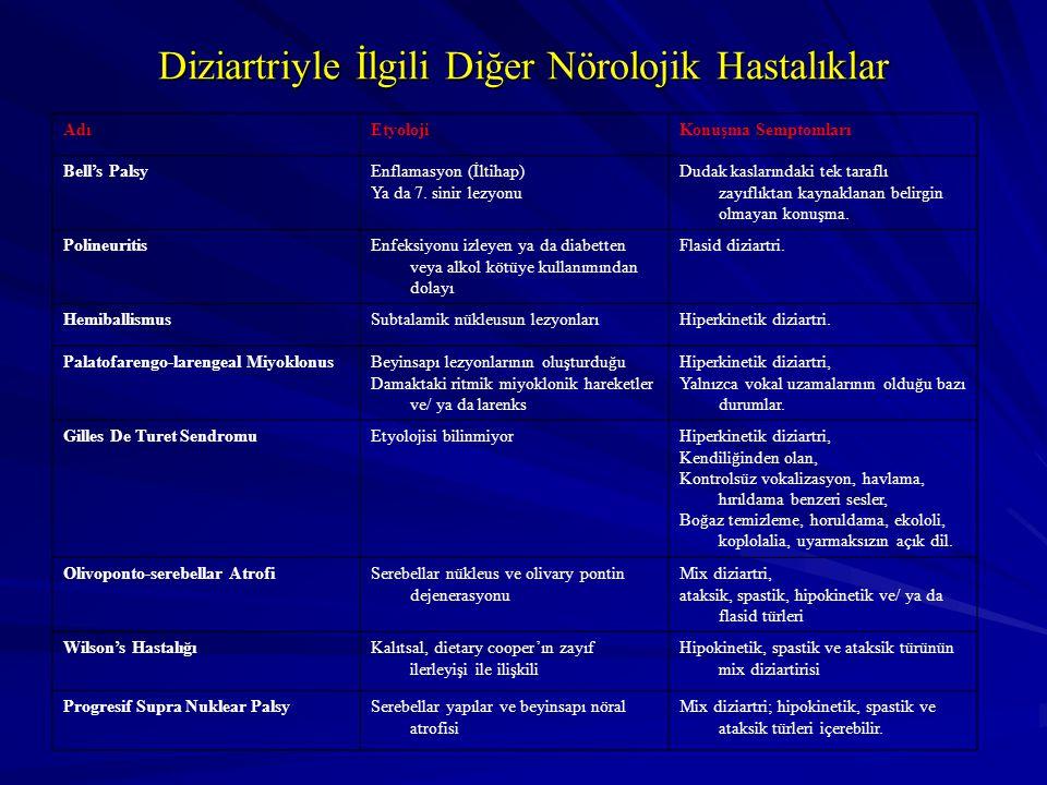 AdıEtyolojiKonuşma Semptomları Bell's PalsyEnflamasyon (İltihap) Ya da 7. sinir lezyonu Dudak kaslarındaki tek taraflı zayıflıktan kaynaklanan belirgi