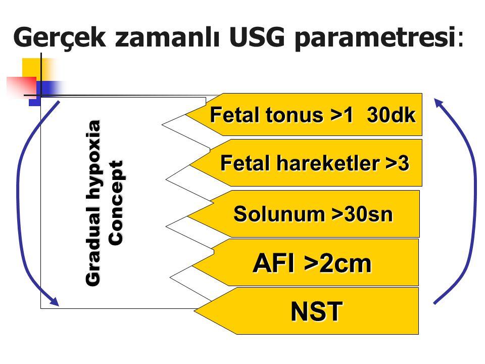 Fetal tonus >1 30dk Solunum >30sn Fetal hareketler >3 AFI >2cm Gradual hypoxia Concept Gerçek zamanlı USG parametresi: NST