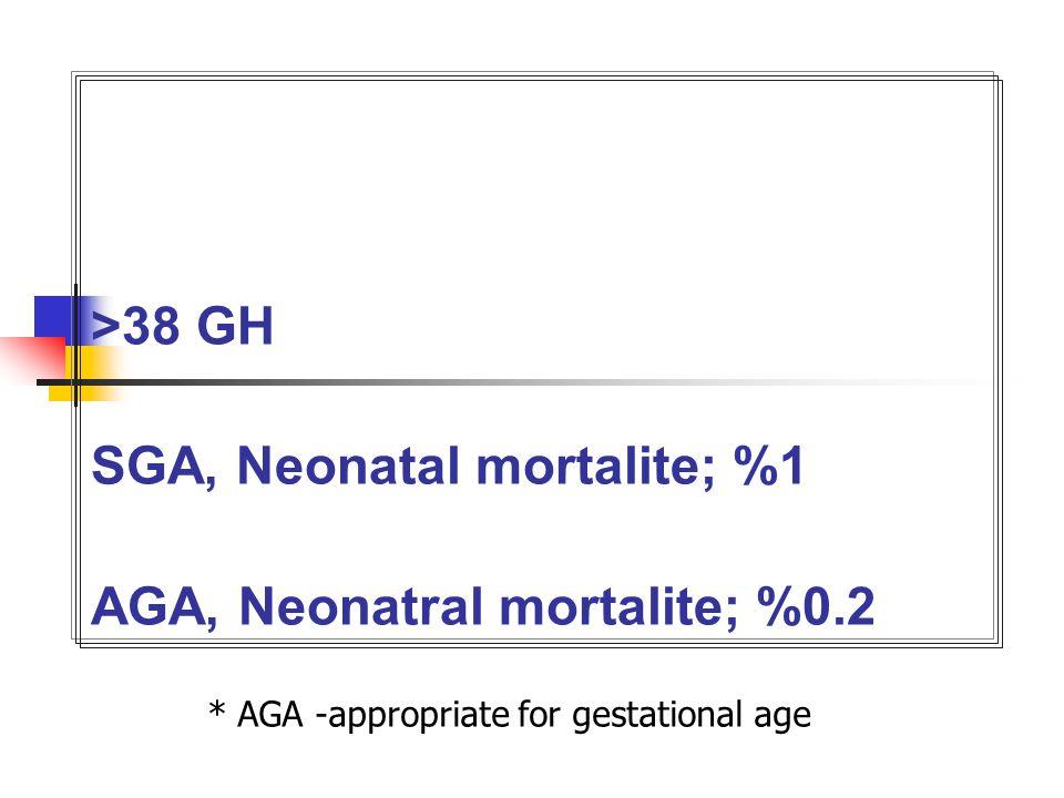>38 GH SGA, Neonatal mortalite; %1 AGA, Neonatral mortalite; %0.2 * AGA -appropriate for gestational age