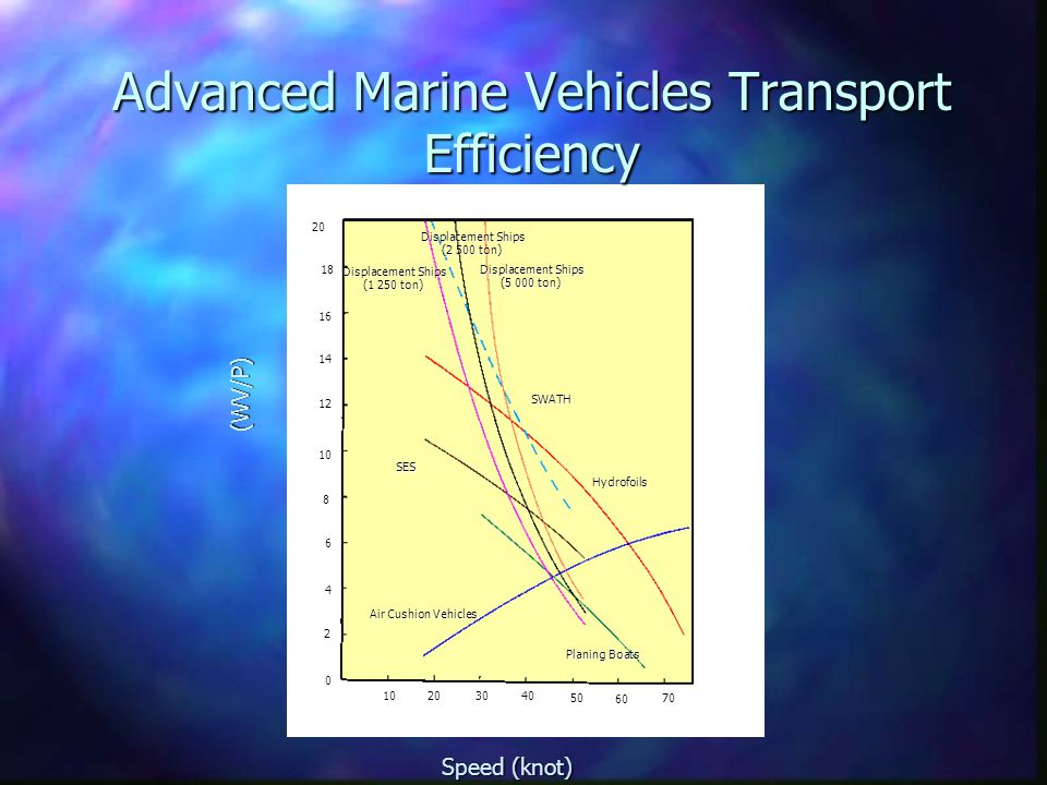 Advanced Marine Vehicles Transport Efficiency Air Cushion Vehicles Planing Boats SES Hydrofoils SWATH Displacement Ships (5 000 ton) Displacement Ships (1 250 ton) Displacement Ships (2 500 ton) 20 16 14 12 0 4 2 6 8 10 18 2040 60 10 30 50 70 Speed (knot) (WV/P)