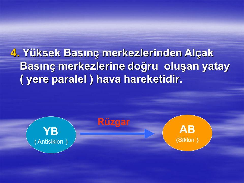 4. Yüksek Basınç merkezlerinden Alçak Basınç merkezlerine doğru oluşan yatay ( yere paralel ) hava hareketidir. YB ( Antisiklon ) AB (Siklon ) Rüzgar
