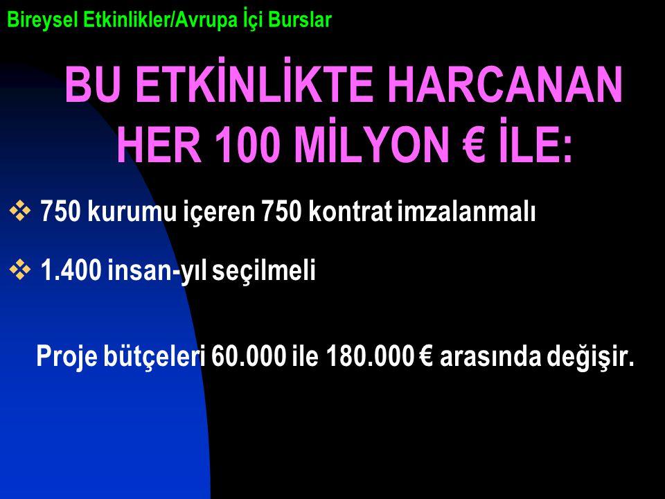 Bireysel Etkinlikler/Avrupa İçi Burslar BU ETKİNLİKTE HARCANAN HER 100 MİLYON € İLE:  750 kurumu içeren 750 kontrat imzalanmalı  1.400 insan-yıl seçilmeli Proje bütçeleri 60.000 ile 180.000 € arasında değişir.