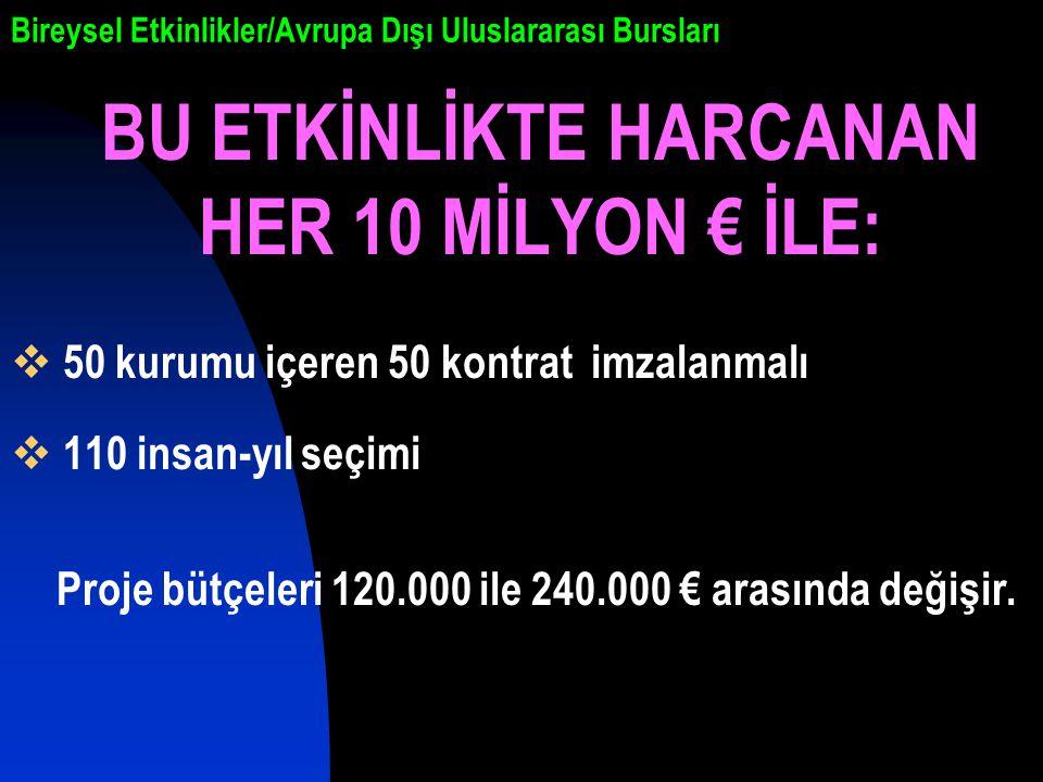 Bireysel Etkinlikler/Avrupa Dışı Uluslararası Bursları BU ETKİNLİKTE HARCANAN HER 10 MİLYON € İLE:  50 kurumu içeren 50 kontrat imzalanmalı  110 insan-yıl seçimi Proje bütçeleri 120.000 ile 240.000 € arasında değişir.