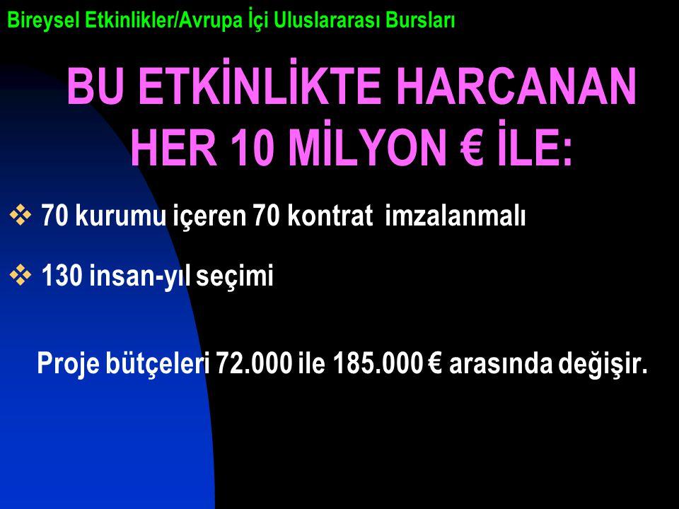Bireysel Etkinlikler/Avrupa İçi Uluslararası Bursları BU ETKİNLİKTE HARCANAN HER 10 MİLYON € İLE:  70 kurumu içeren 70 kontrat imzalanmalı  130 insan-yıl seçimi Proje bütçeleri 72.000 ile 185.000 € arasında değişir.