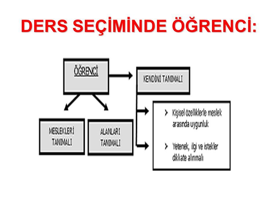 11.Sınıf MODEL ( 1 ) O R T A K D E R S L E RMODEL ( 1 ) S E Ç M E L İ D E R S L E R Dil ve Anlatım2 Matematik(2) veya (4) Türk Edebiyatı3 Geometri(2) veya (3) Din Kültürü ve Ahlak Bilgisi1 Fizik(2) veya (4) İnkılap Tarih2 Kimya(2) veya (4) Felsefe2 Biyoloji(2) veya (4) Yabancı Dil ( Fransızca)6 3.
