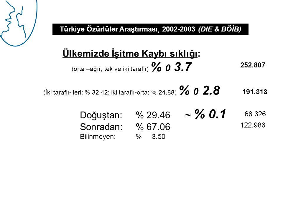 Ülkemizde İşitme Kaybı sıklığı: (orta –ağır, tek ve iki taraflı) % 0 3.7 (İki taraflı-ileri: % 32.42; iki taraflı-orta: % 24.88) % 0 2.8 Doğuştan:% 29.46  % 0.1 Sonradan: % 67.06 Bilinmeyen: % 3.50 Türkiye Özürlüler Araştırması, 2002-2003 (DIE & BÖİB) 252.807 191.313 68.326 122.986