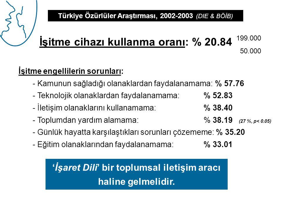 İşitme cihazı kullanma oranı: % 20.84 Türkiye Özürlüler Araştırması, 2002-2003 (DIE & BÖİB) İşitme engellilerin sorunları: - Kamunun sağladığı olanaklardan faydalanamama: % 57.76 - Teknolojik olanaklardan faydalanamama: % 52.83 - İletişim olanaklarını kullanamama: % 38.40 - Toplumdan yardım alamama: % 38.19 (27 %, p< 0.05) - Günlük hayatta karşılaştıkları sorunları çözememe: % 35.20 - Eğitim olanaklarından faydalanamama: % 33.01 199.000 50.000 'İşaret Dili' bir toplumsal iletişim aracı haline gelmelidir.