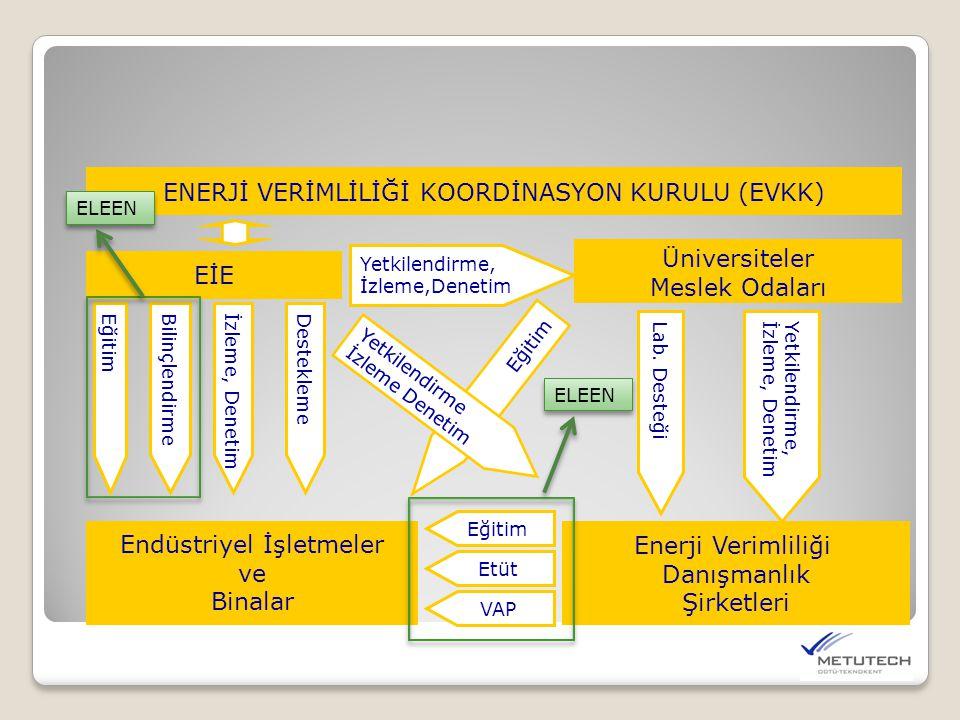 EİE ENERJİ VERİMLİLİĞİ KOORDİNASYON KURULU (EVKK) Üniversiteler Meslek Odaları Yetkilendirme, İzleme,Denetim Enerji Verimliliği Danışmanlık Şirketleri Endüstriyel İşletmeler ve Binalar Yetkilendirme, İzleme, Denetim Lab.