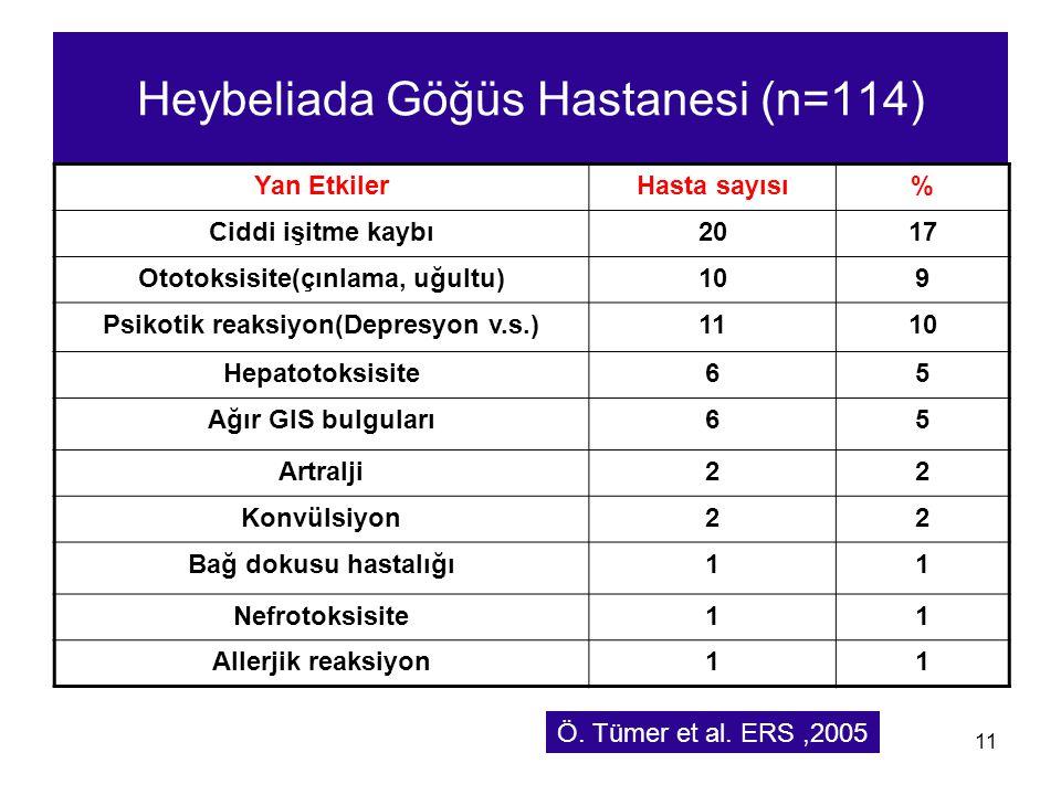 11 Heybeliada Göğüs Hastanesi (n=114) Yan EtkilerHasta sayısı% Ciddi işitme kaybı2017 Ototoksisite(çınlama, uğultu)109 Psikotik reaksiyon(Depresyon v.