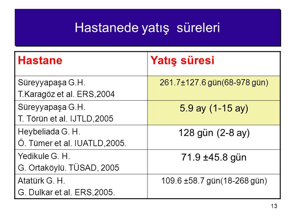 13 Hastanede yatış süreleri HastaneYatış süresi Süreyyapaşa G.H. T.Karagöz et al. ERS,2004 261.7±127.6 gün(68-978 gün) Süreyyapaşa G.H. T. Törün et al
