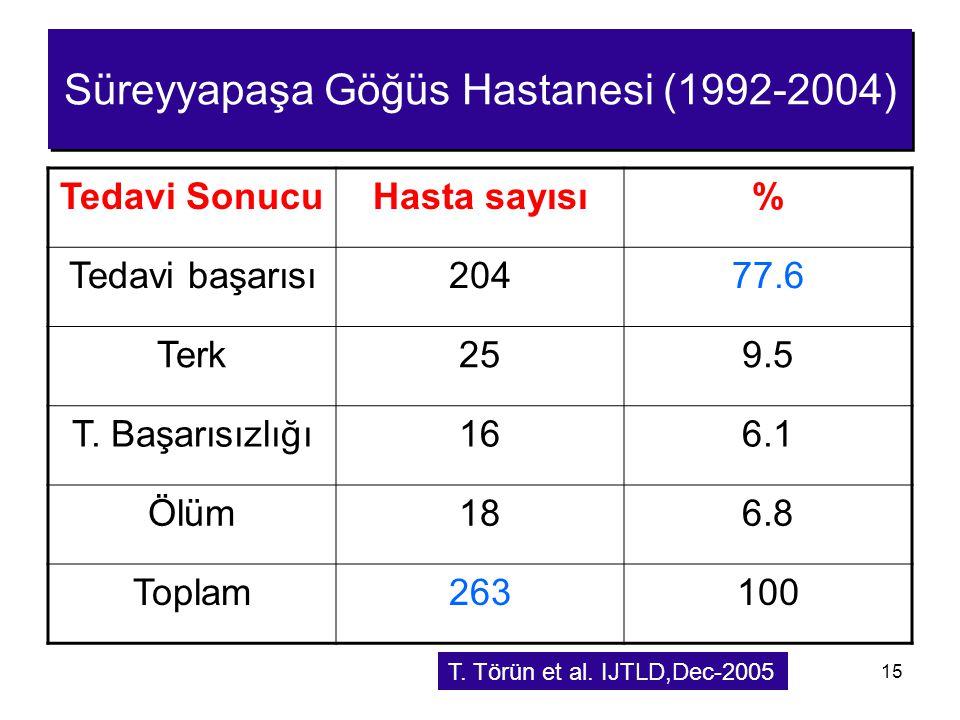 15 Süreyyapaşa Göğüs Hastanesi (1992-2004) Tedavi SonucuHasta sayısı% Tedavi başarısı20477.6 Terk259.5 T. Başarısızlığı166.1 Ölüm186.8 Toplam263100 T.