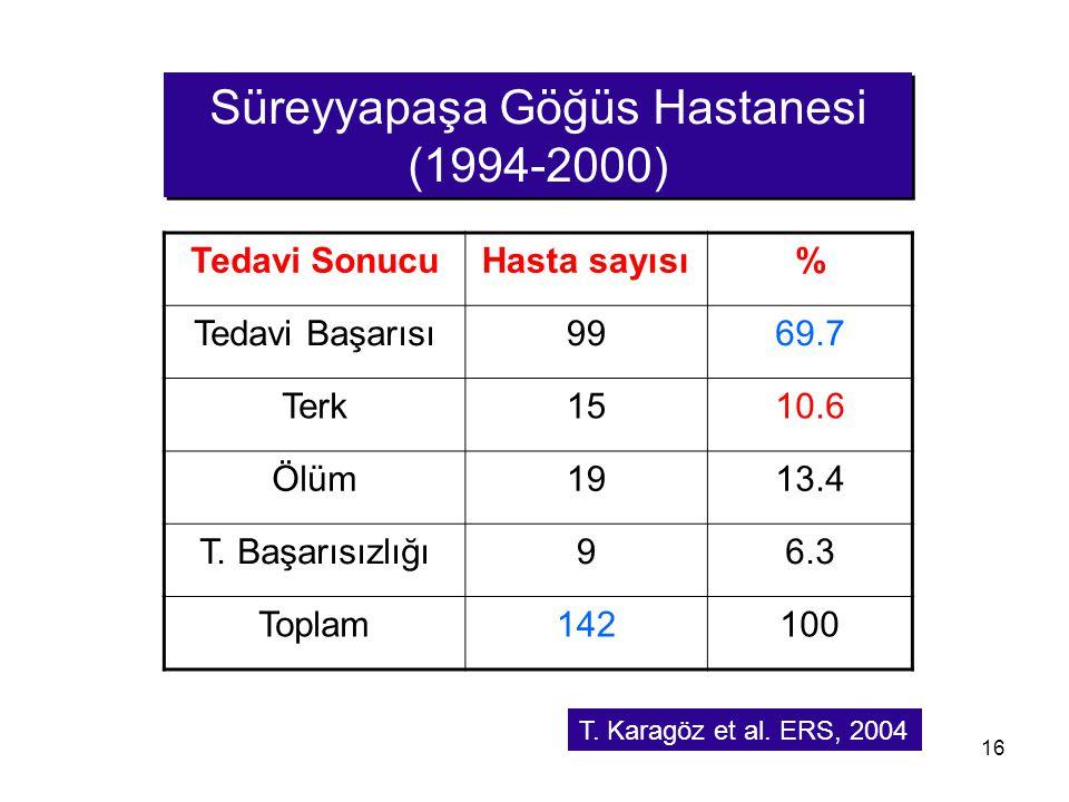 16 Tedavi SonucuHasta sayısı% Tedavi Başarısı9969.7 Terk1510.6 Ölüm1913.4 T. Başarısızlığı96.3 Toplam142100 Süreyyapaşa Göğüs Hastanesi (1994-2000) T.