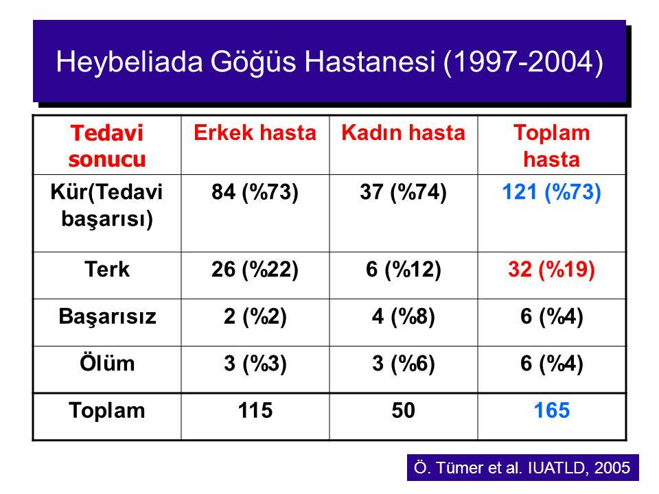 17 Heybeliada Göğüs Hastanesi (1997-2004) Tedavi sonucu Erkek hastaKadın hastaToplam hasta Kür(Tedavi başarısı) 84 (%73)37 (%74)121 (%73) Terk26 (%22)