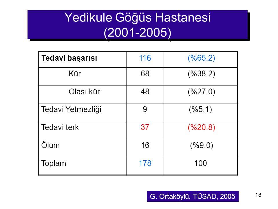 18 Yedikule Göğüs Hastanesi (2001-2005) Tedavi başarısı116 (%65.2) Kür68 (%38.2) Olası kür48 (%27.0) Tedavi Yetmezliği9(%5.1) Tedavi terk37 (%20.8) Öl