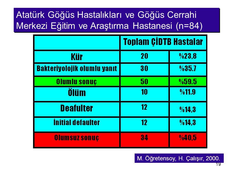 19 Atatürk Göğüs Hastalıkları ve Göğüs Cerrahi Merkezi Eğitim ve Araştırma Hastanesi (n=84) M. Öğretensoy, H. Çalışır, 2000.